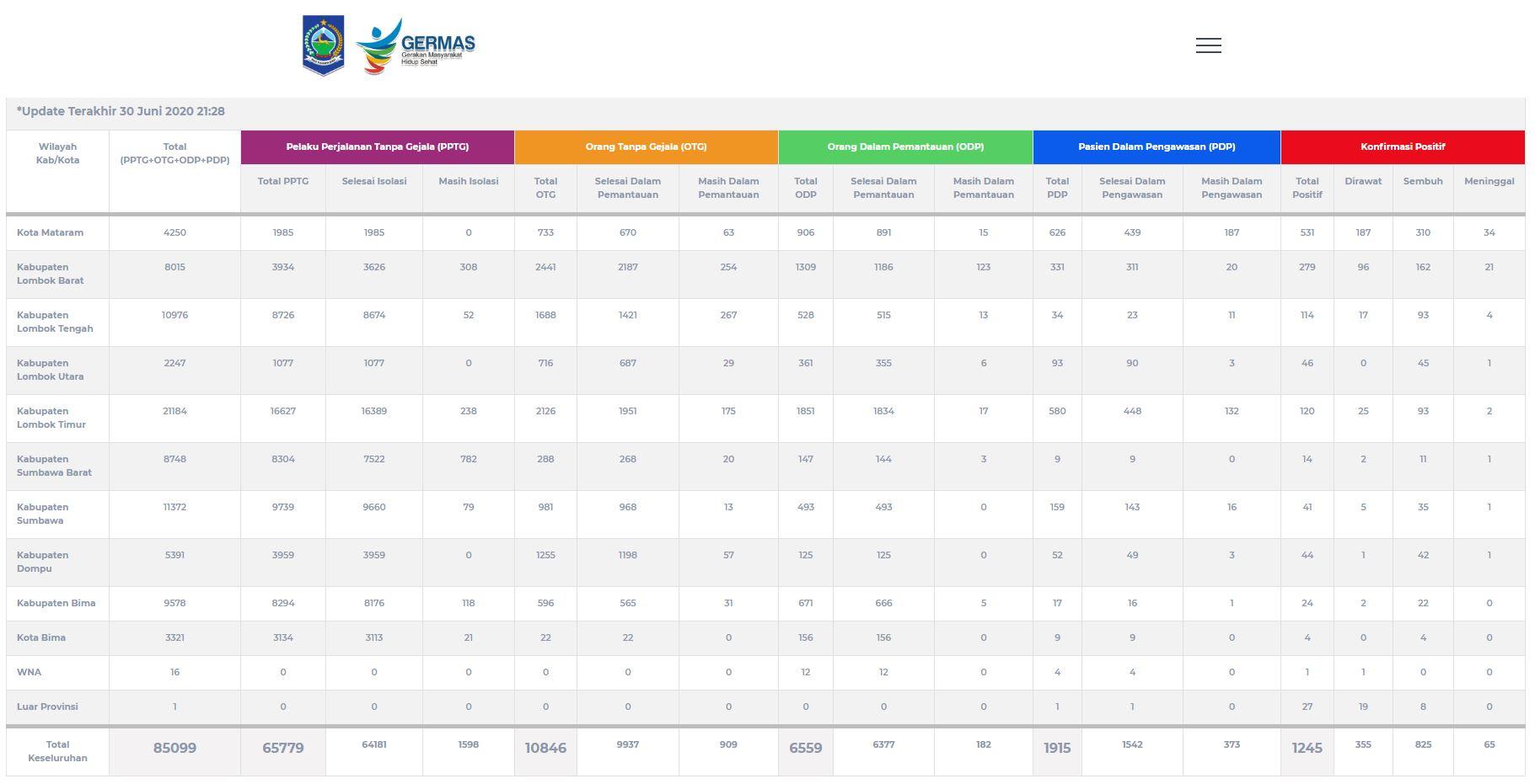 UPDATE DATA COVID-19 TANGGAL 30 JUNI 2020